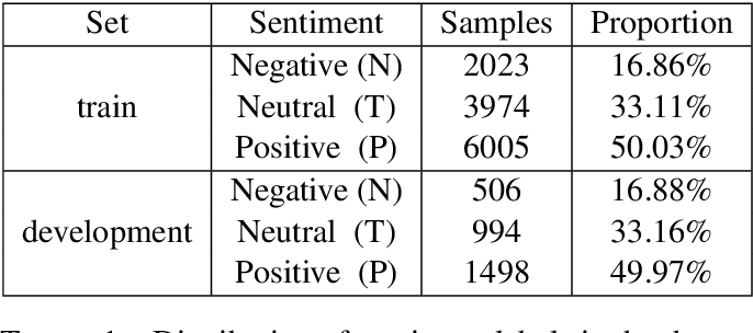 Figure 1 for NLP-CIC at SemEval-2020 Task 9: Analysing sentiment in code-switching language using a simple deep-learning classifier