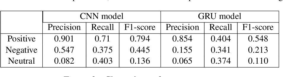 Figure 2 for NLP-CIC at SemEval-2020 Task 9: Analysing sentiment in code-switching language using a simple deep-learning classifier
