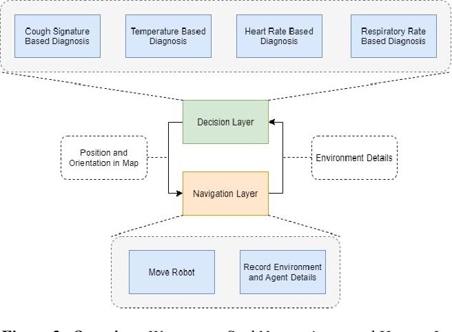 Figure 3 for SeekNet: Improved Human Instance Segmentation via Reinforcement Learning Based Optimized Robot Relocation