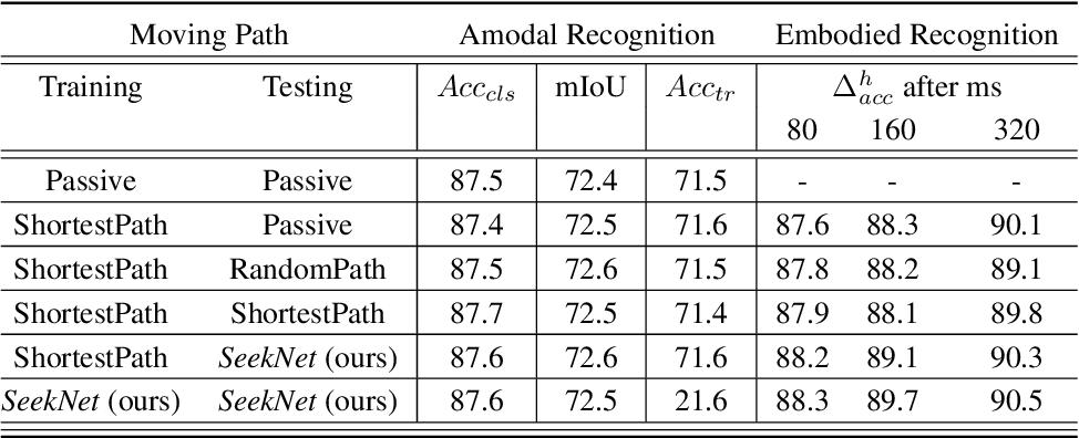 Figure 2 for SeekNet: Improved Human Instance Segmentation via Reinforcement Learning Based Optimized Robot Relocation