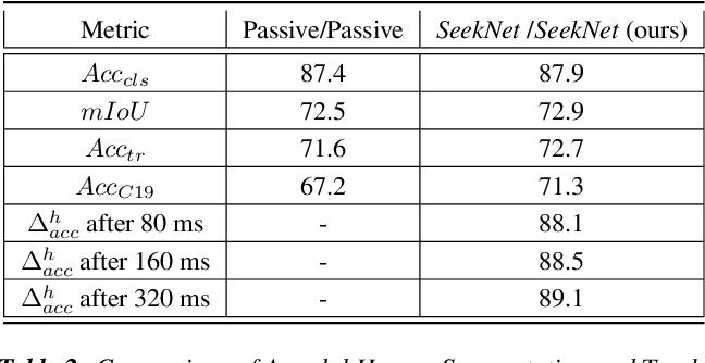 Figure 4 for SeekNet: Improved Human Instance Segmentation via Reinforcement Learning Based Optimized Robot Relocation