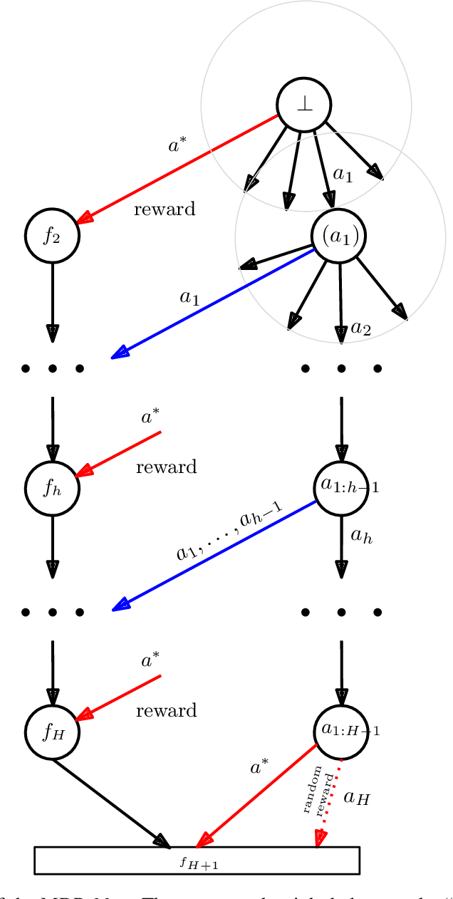 Figure 2 for Exponential Lower Bounds for Planning in MDPs With Linearly-Realizable Optimal Action-Value Functions