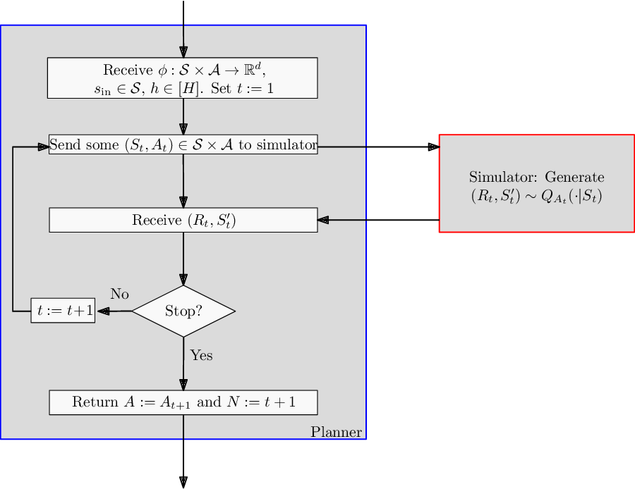 Figure 1 for Exponential Lower Bounds for Planning in MDPs With Linearly-Realizable Optimal Action-Value Functions