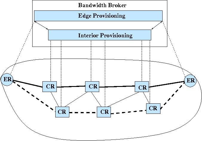 PDF] Implementation of a Bandwidth Broker for Dynamic End-to