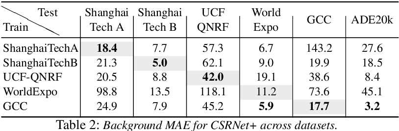 Figure 4 for Understanding the impact of mistakes on background regions in crowd counting