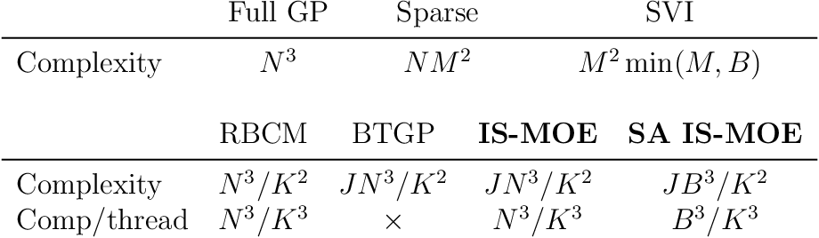 Figure 1 for Embarrassingly Parallel Inference for Gaussian Processes
