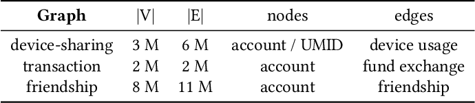 Figure 1 for Uncovering Insurance Fraud Conspiracy with Network Learning