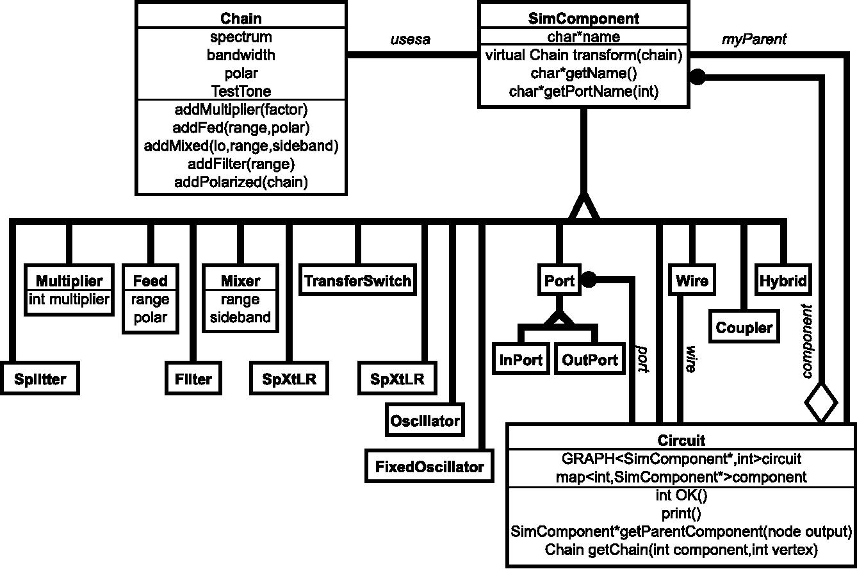 PDF] The use of RF signal simulation in a radio telescope