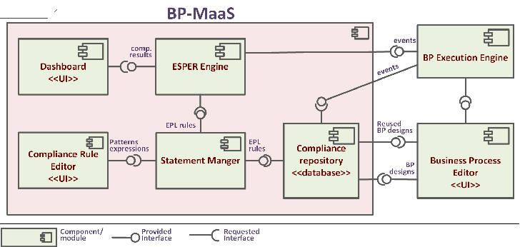 Figure 1 from BP-MaaS: A Runtime Compliance-Monitoring System for