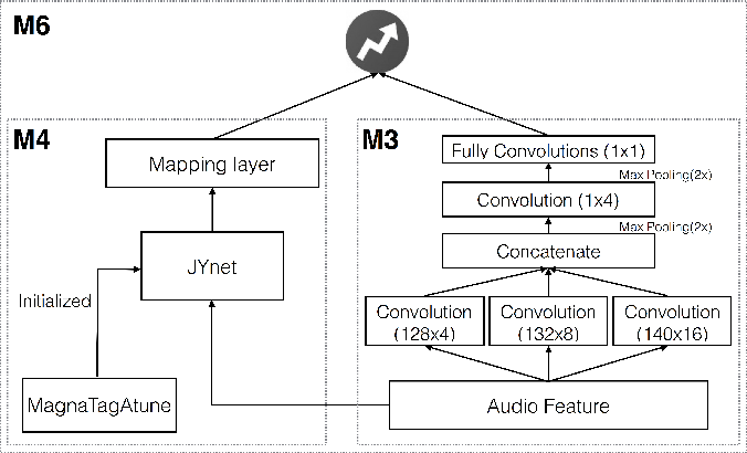Figure 4 for Revisiting the problem of audio-based hit song prediction using convolutional neural networks