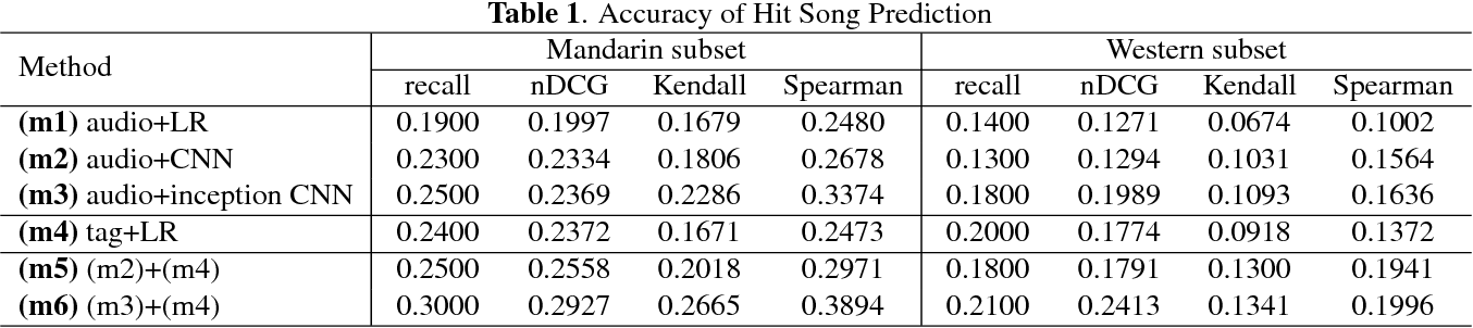 Figure 2 for Revisiting the problem of audio-based hit song prediction using convolutional neural networks