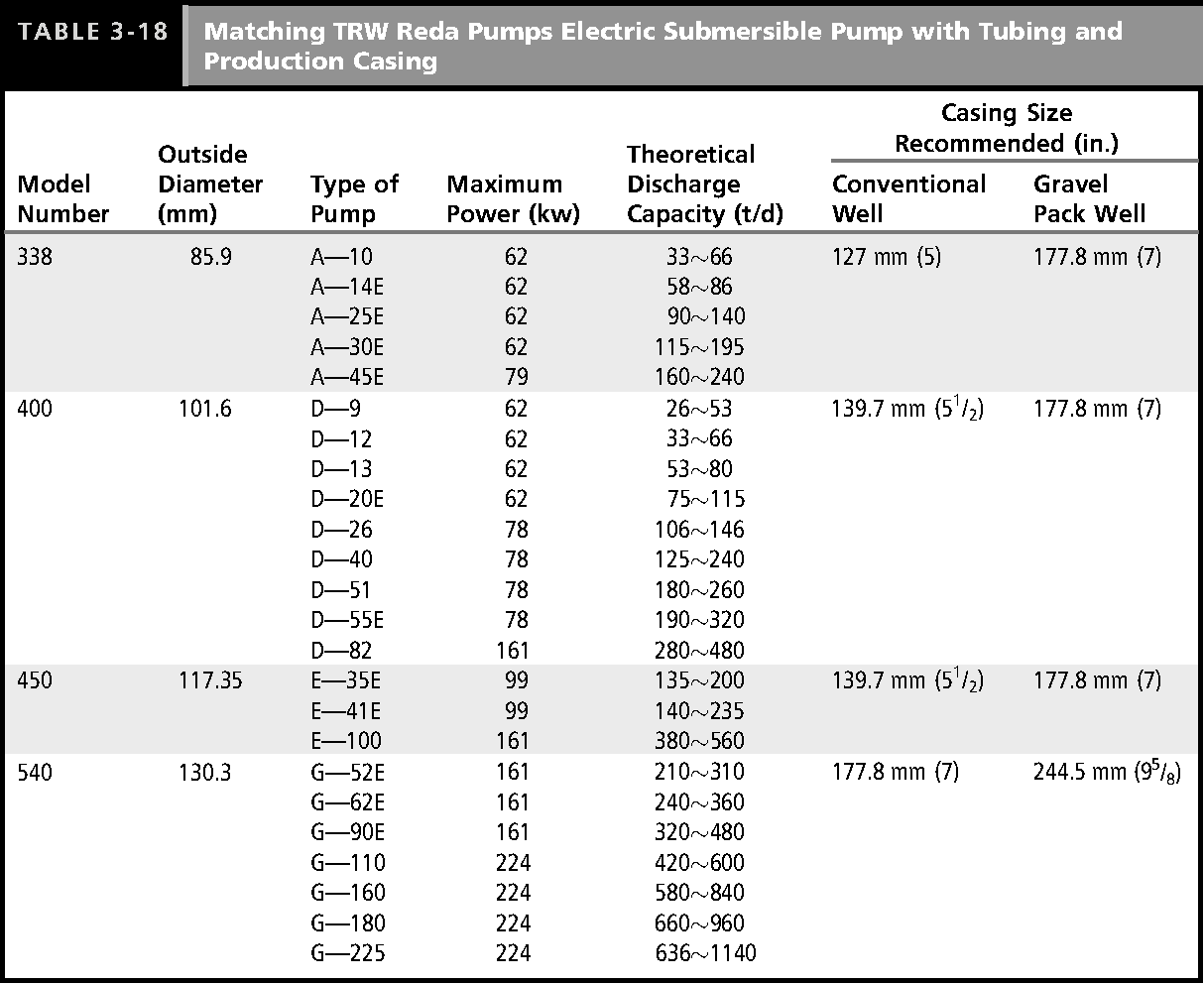Table 3-18 from Selection and Determination of Tubing and Production