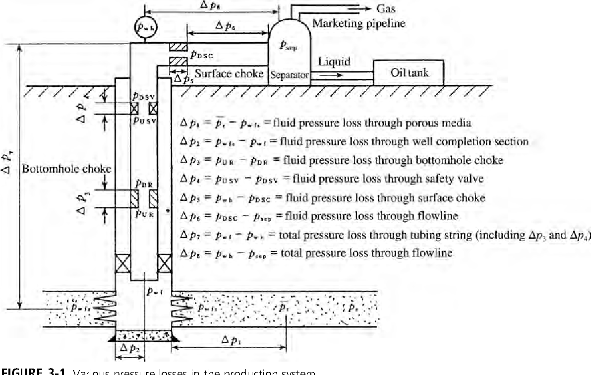 Figure 3-1 from Selection and Determination of Tubing and