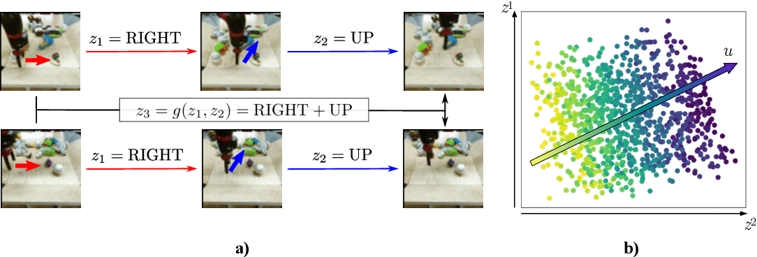 Figure 1 for Unsupervised Learning of Sensorimotor Affordances by Stochastic Future Prediction