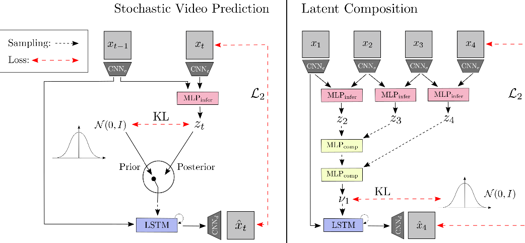 Figure 3 for Unsupervised Learning of Sensorimotor Affordances by Stochastic Future Prediction