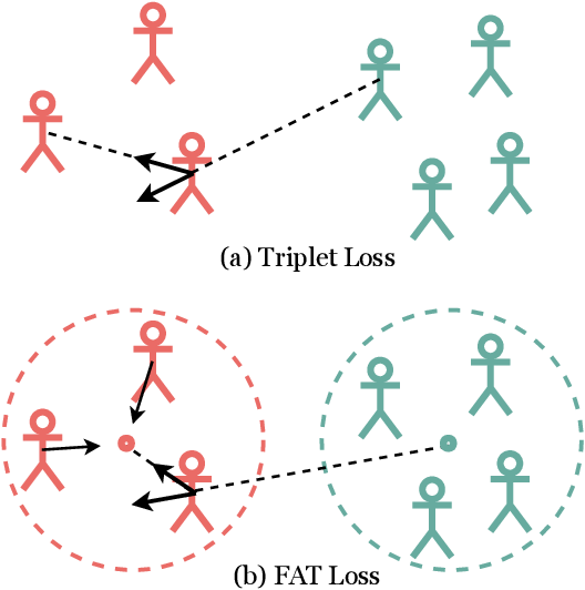 Figure 1 for In Defense of the Triplet Loss Again: Learning Robust Person Re-Identification with Fast Approximated Triplet Loss and Label Distillation
