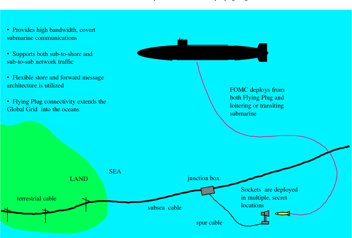 Figure 3 from Flying Plug: A Small UUV Designed for Submarine Data