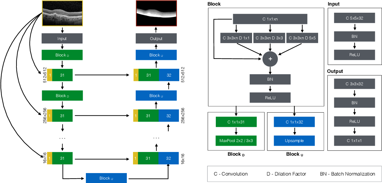 Figure 2 for Pathological OCT Retinal Layer Segmentation using Branch Residual U-shape Networks