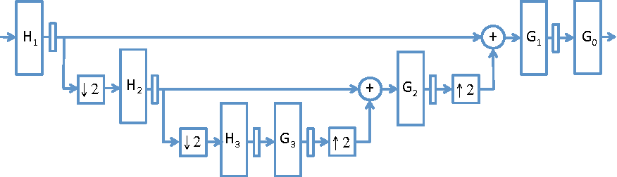 Figure 1 for Time-series modeling with undecimated fully convolutional neural networks