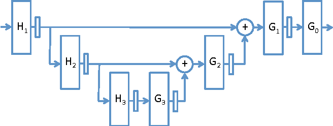 Figure 3 for Time-series modeling with undecimated fully convolutional neural networks