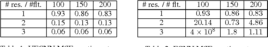 Figure 2 for Time-series modeling with undecimated fully convolutional neural networks