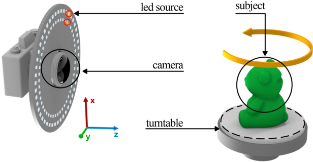 Figure 1 for Neural Radiance Fields Approach to Deep Multi-View Photometric Stereo