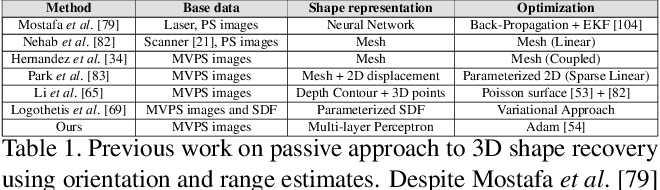 Figure 2 for Neural Radiance Fields Approach to Deep Multi-View Photometric Stereo