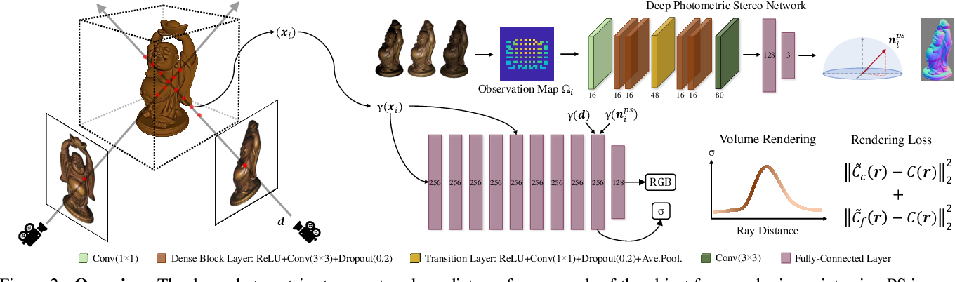 Figure 3 for Neural Radiance Fields Approach to Deep Multi-View Photometric Stereo