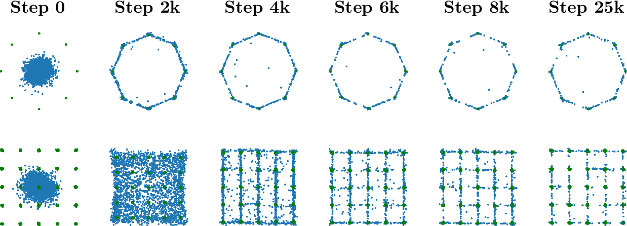 Figure 1 for The Bures Metric for Taming Mode Collapse in Generative Adversarial Networks