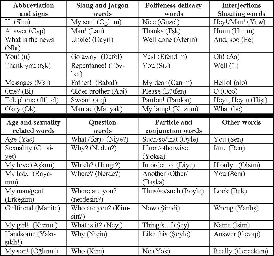 Table 1. Word groups and some of the most frequently used words