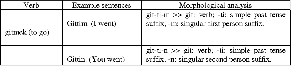 Table 4. Personal suffixes used in semantic analysis