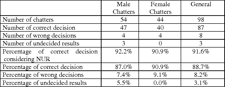 Table 6. The general result of sex identification for the specially designed medium
