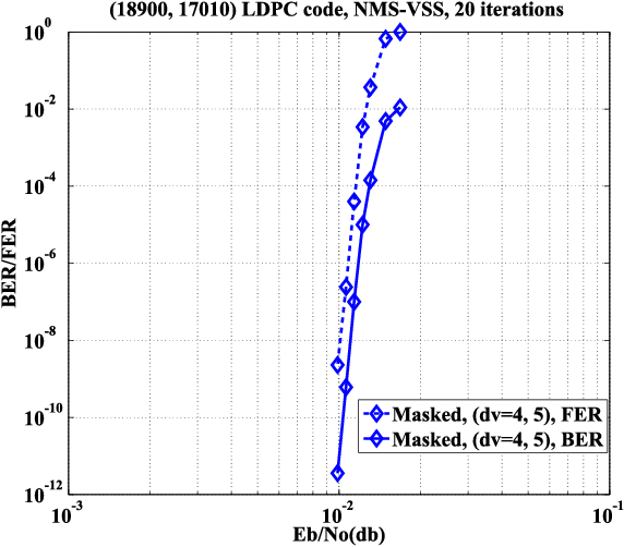 Figure 12 from A 520k (18900, 17010) Array Dispersion LDPC