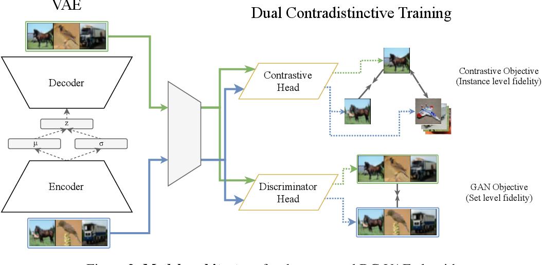 Figure 2 for Dual Contradistinctive Generative Autoencoder
