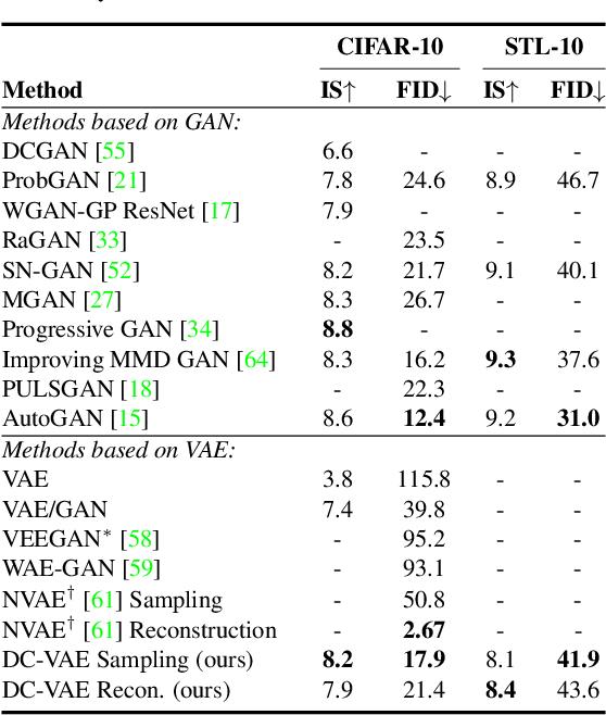 Figure 3 for Dual Contradistinctive Generative Autoencoder