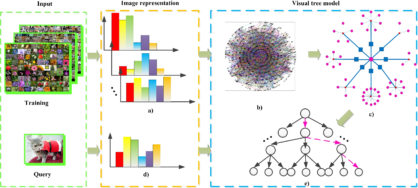 Figure 1 for Joint Hierarchical Category Structure Learning and Large-Scale Image Classification