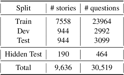 Figure 3 for TellMeWhy: A Dataset for Answering Why-Questions in Narratives