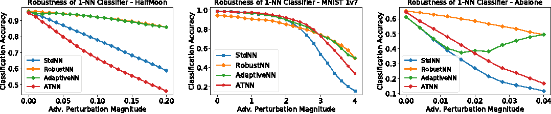 Figure 1 for Analyzing the Robustness of Nearest Neighbors to Adversarial Examples