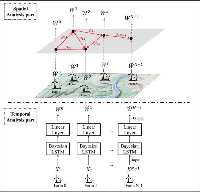 Figure 1 for Uncertainty Set Prediction of Aggregated Wind Power Generation based on Bayesian LSTM and Spatio-Temporal Analysis