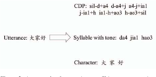 Figure 3 for A comparable study of modeling units for end-to-end Mandarin speech recognition