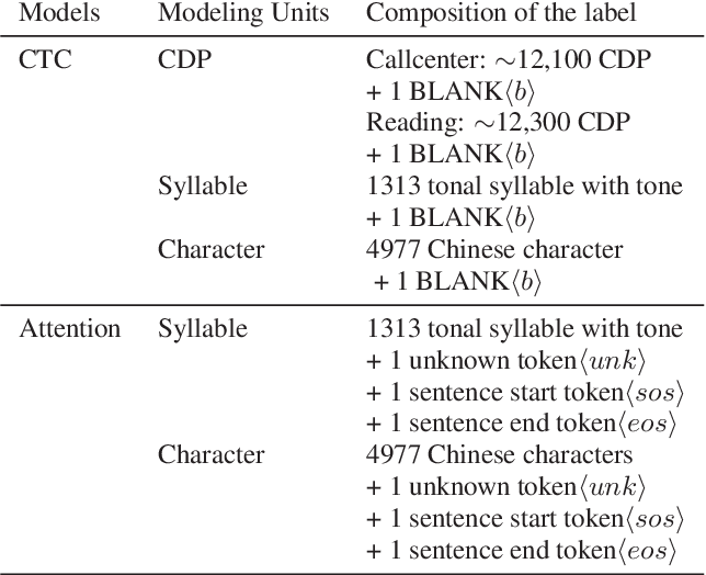 Figure 2 for A comparable study of modeling units for end-to-end Mandarin speech recognition