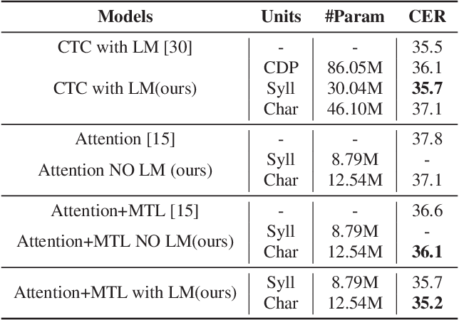 Figure 4 for A comparable study of modeling units for end-to-end Mandarin speech recognition