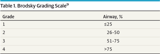 The Reliability Of Clinical Tonsil Size Grading In Children