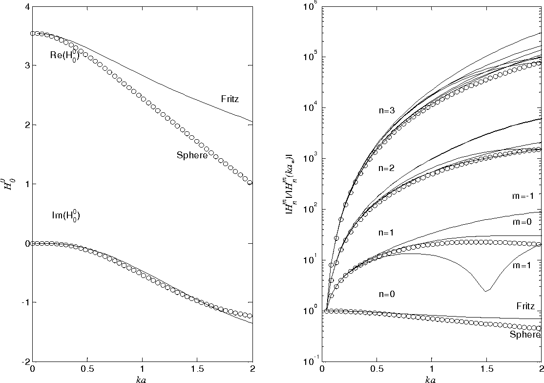 FIG. 8: Spherical mode amplitudes of the plane wave HRTF H (pw)m n at low frequencies computed for the Fritz model (the solid curves) and for the sphere of equivalent radius a (analytical solution: the circles), determined by Eq. (75).