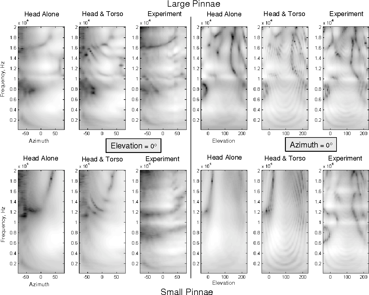"""FIG. 21: Comparison of computed (head alone and head and torso) and experimental HRTF data (in dB) for the entire range of audible frequencies for fixed elevation (0◦) and all measured azimuths (- 80◦ ϕhoop 80 ◦) (the six pictures on the left) and for fixed azimuth (0◦) and all measured elevations (−45◦ θhoop 230.625◦) (the six pictures on the right). The top row shows data for the """"large pinnae"""" case and the bottom row shows data for the """"small pinnae"""" case. Experimental data are taken for the right ear. The dynamic range is varying from about -60 dB (the darkest spots) to about +10 dB (the brightest areas)."""