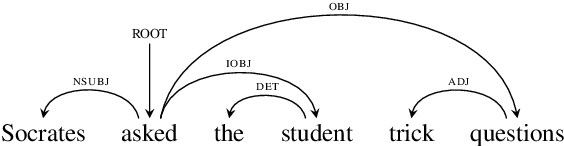 Figure 2 for LSTMs Compose (and Learn) Bottom-Up