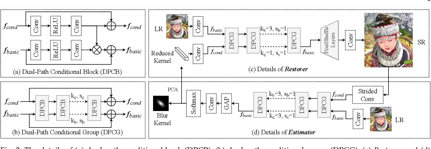 Figure 3 for End-to-end Alternating Optimization for Blind Super Resolution