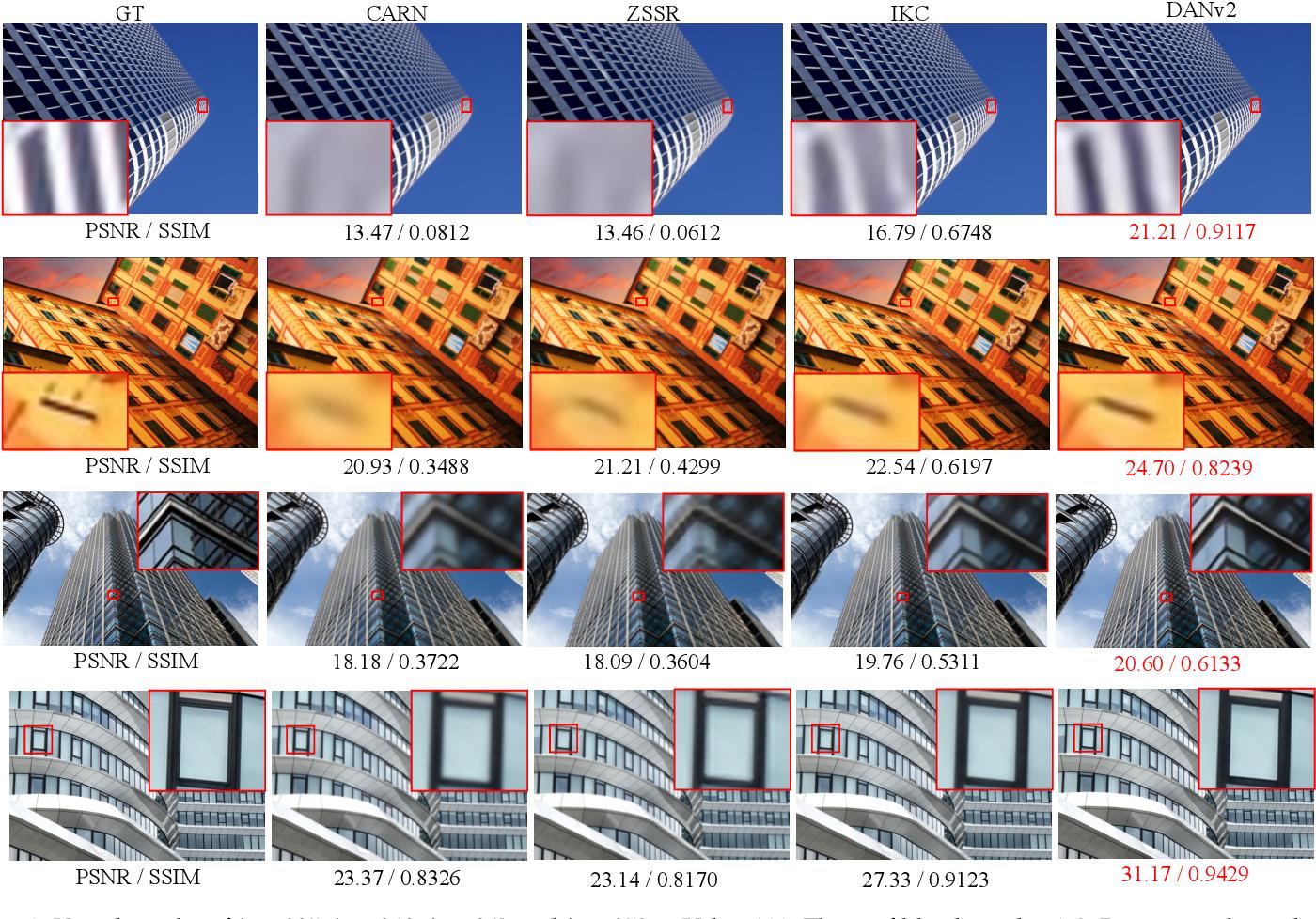 Figure 4 for End-to-end Alternating Optimization for Blind Super Resolution