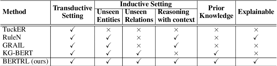 Figure 1 for Inductive Relation Prediction by BERT