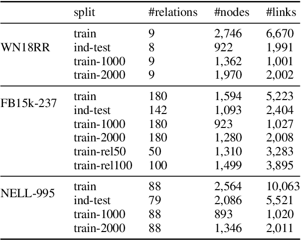 Figure 3 for Inductive Relation Prediction by BERT